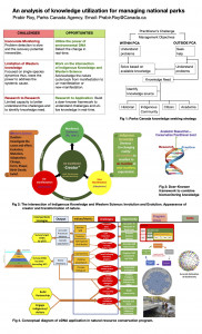 An analysis of knowledge utilization for managing national parks. CPCIL Poster by Dr. Prabir Roy